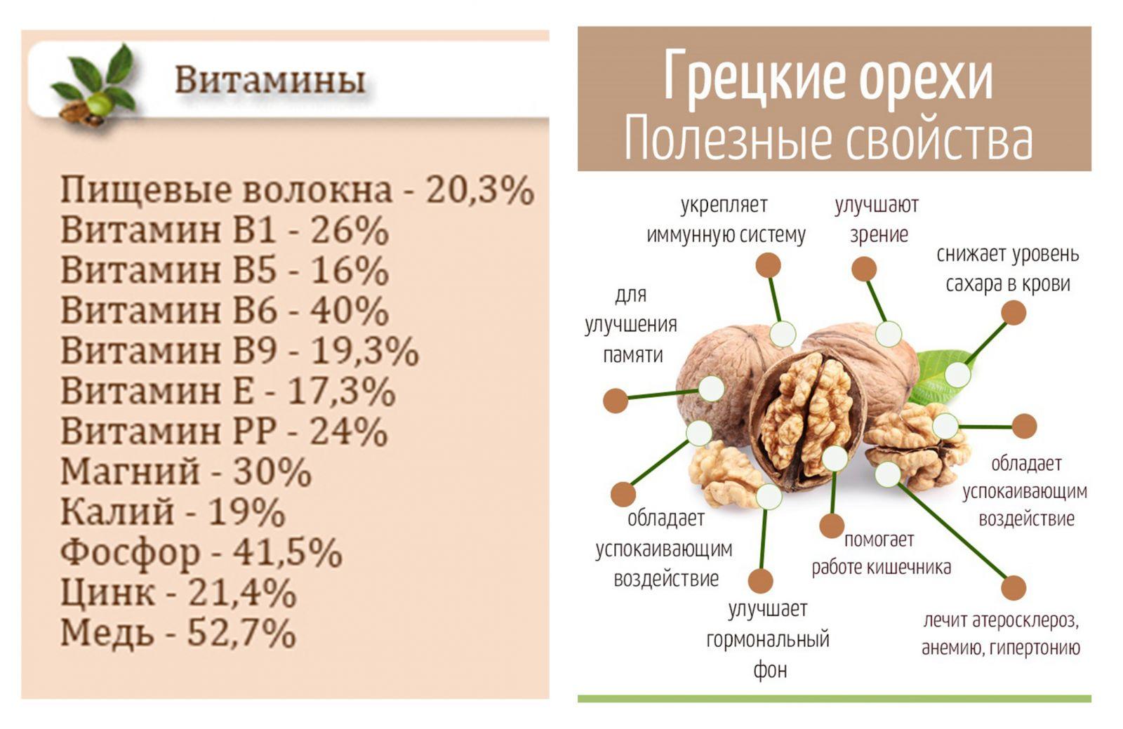 Витамины и микроэлементы в грецких орехах