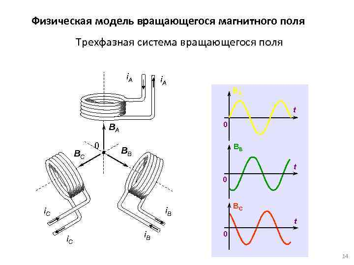 Физическая модель вращающегося магнитного поля