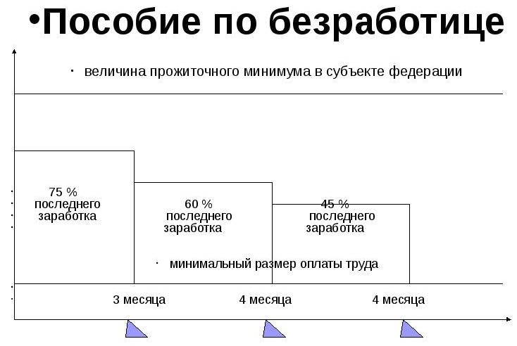 Размер пособия