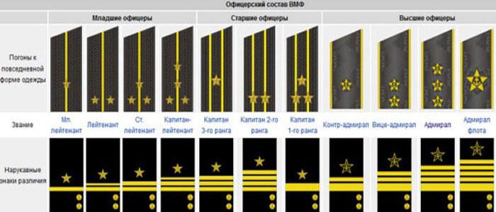 Звания офицеров ВМФ