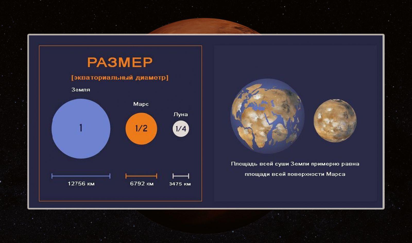 Сопоставление размеров Земли, Марса и Луны