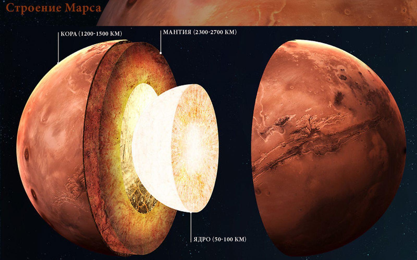 Изображение строения планеты Марс