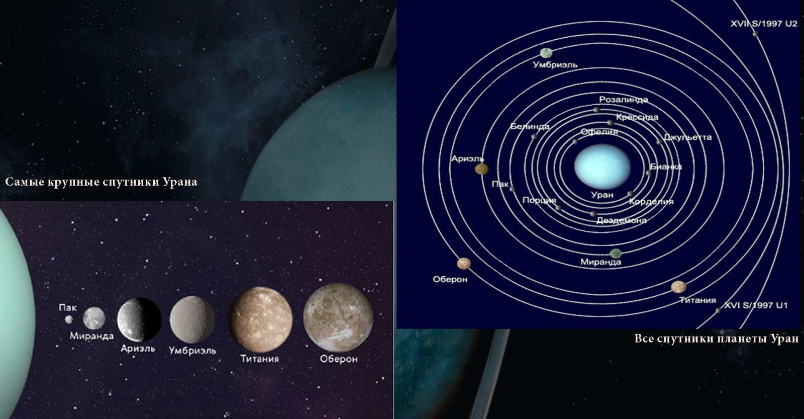 Изображение и расположение спутников Урана